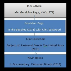 Jack Gazelle - Kevin Bacon, degrees of separation